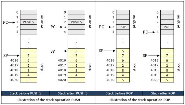 Stack Operations PUSH and POP